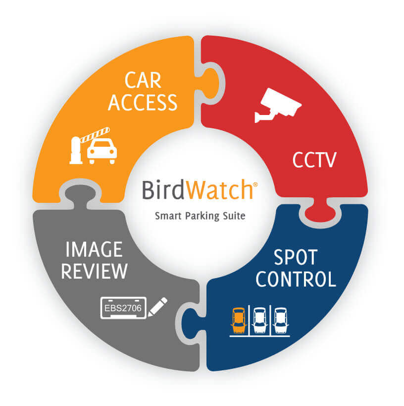 BirdWatch®